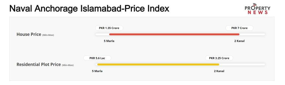Naval Anchorage Islamabad Price Index