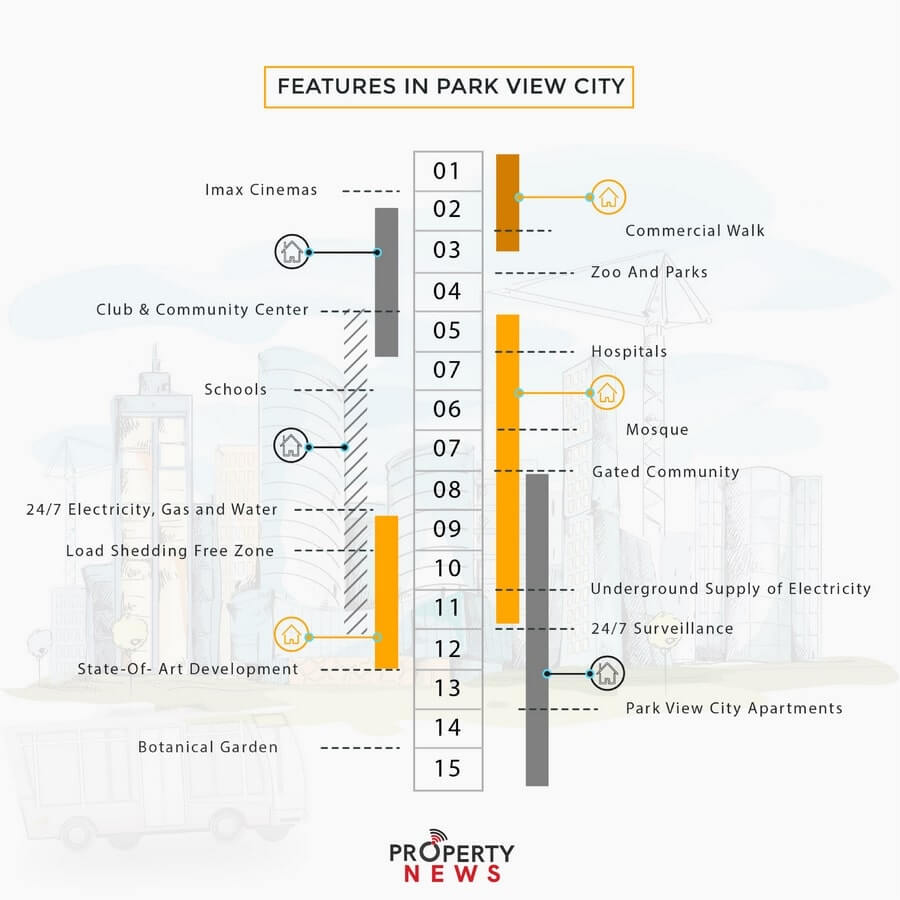 Features in park view city