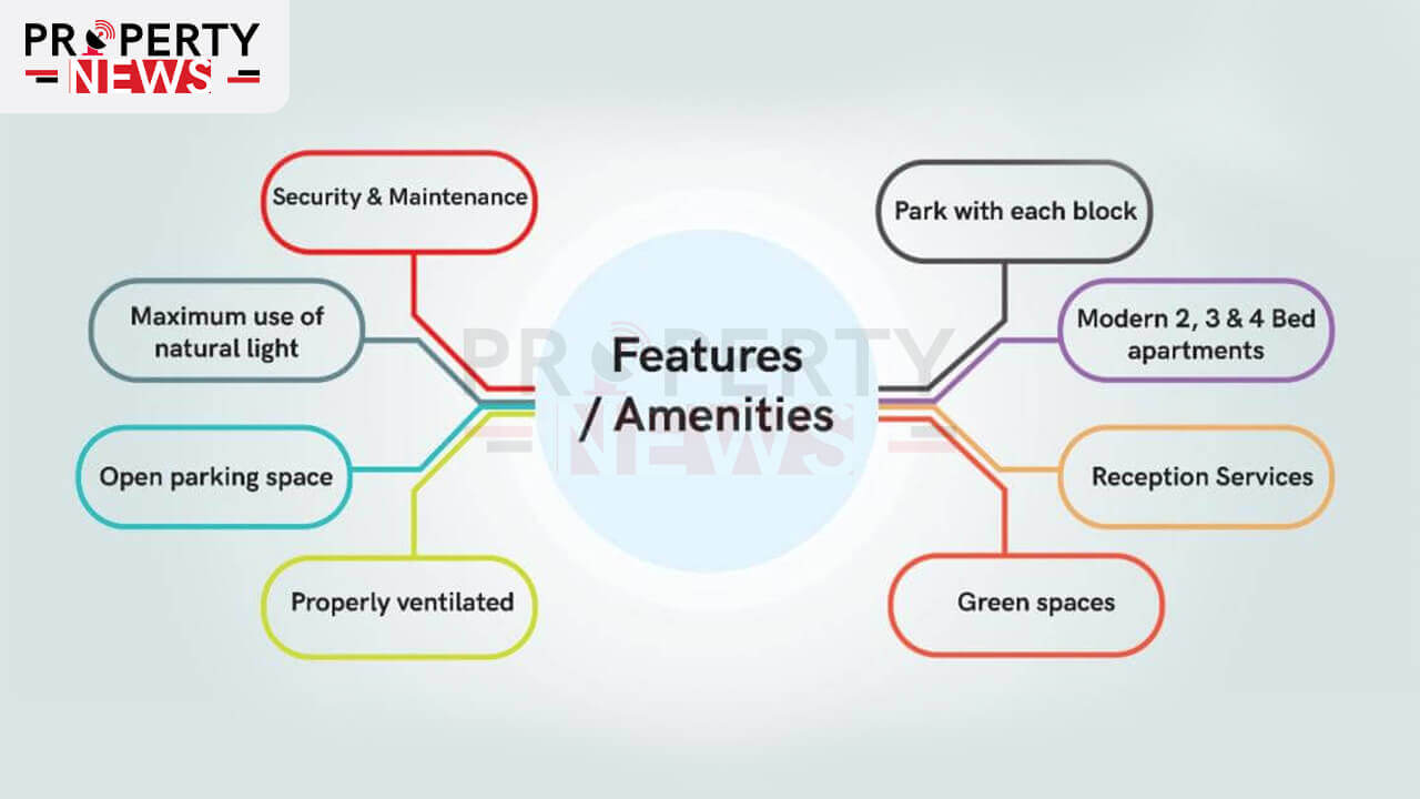 Featuers and Amenities of Bahria Town Karachi