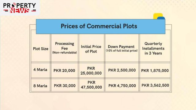 DHA Peshawar Prices of Commercial Plots