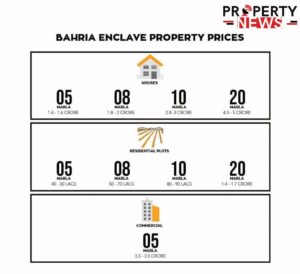 Bahria Enclave Islamabad Property prices