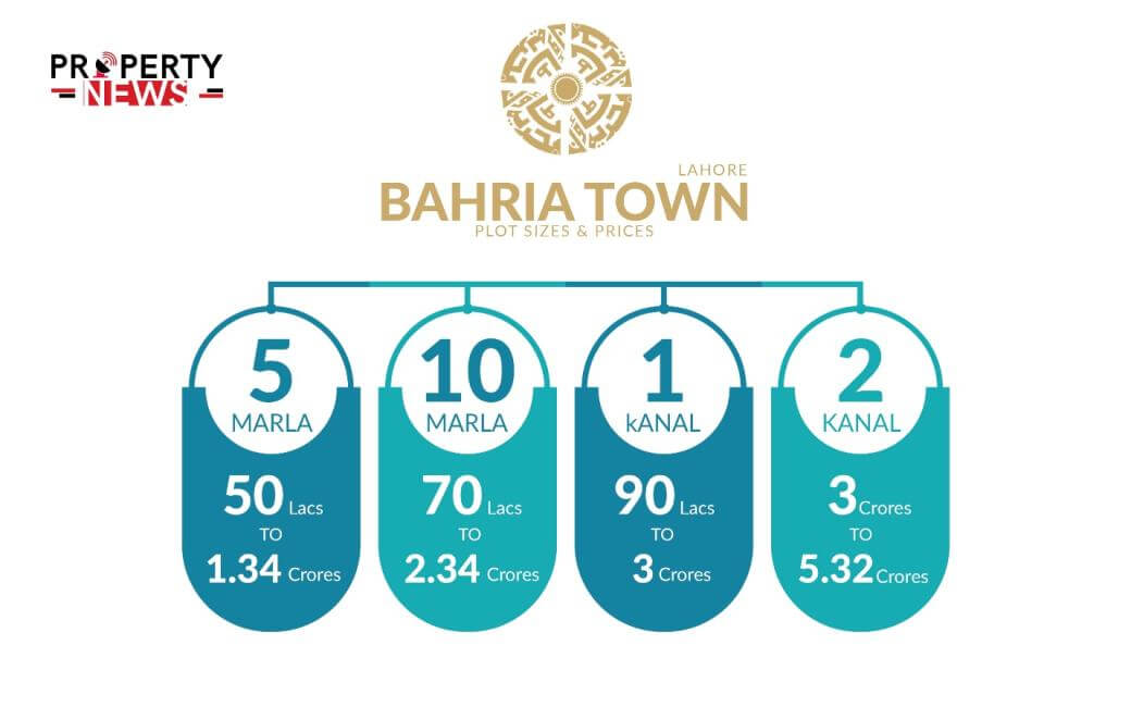 Bahria Town Lahore Payment Plan