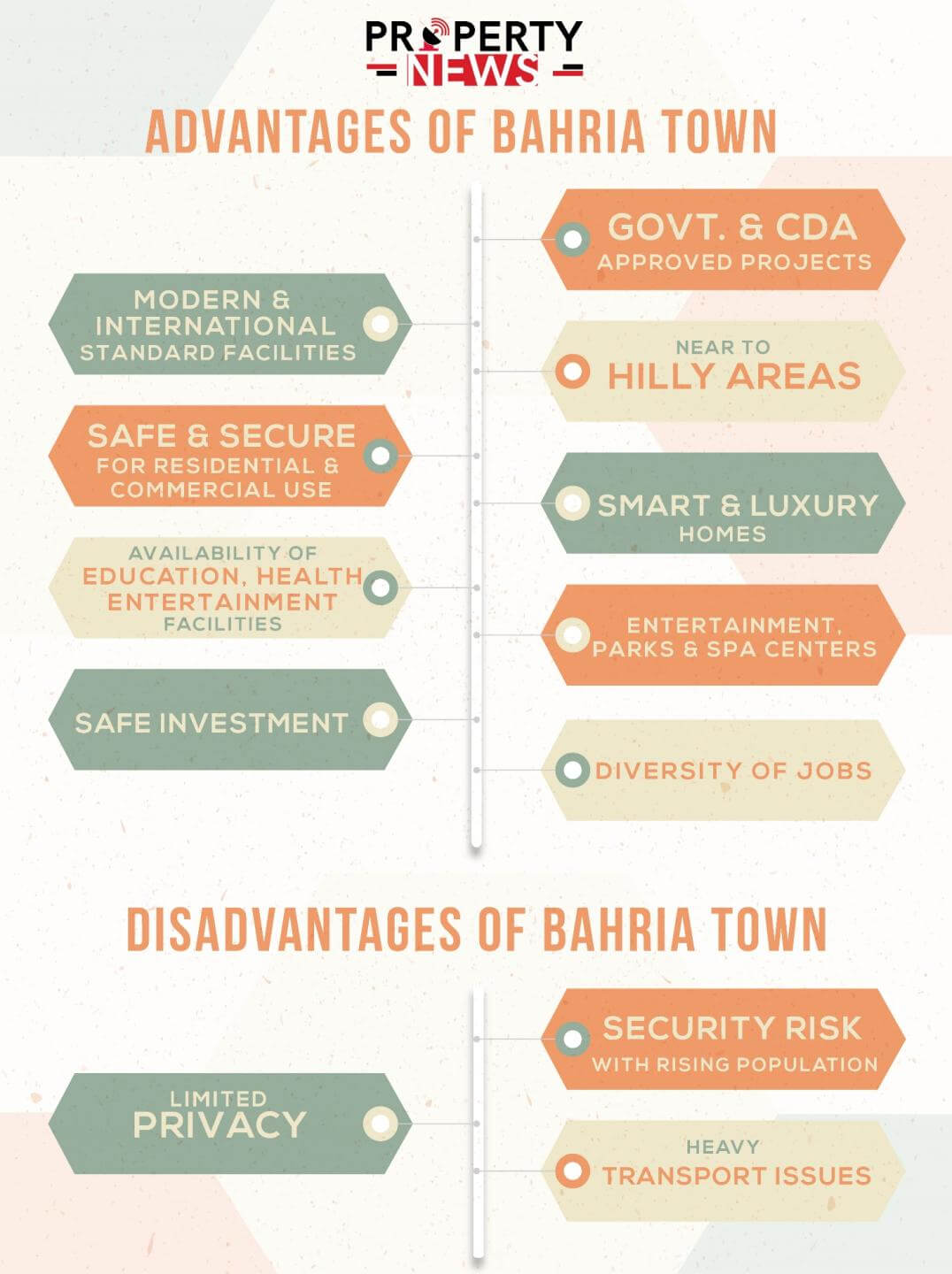 Advantages and Disadvantages of Bahria Town