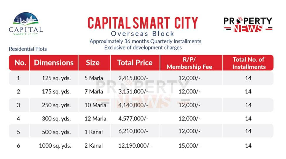 Payment Plan of Overseas Block Capital Smart City