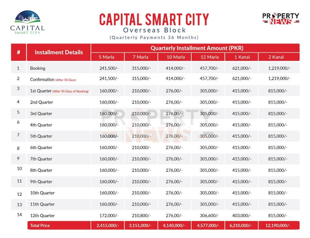 Capital Smart City Quarterly Installments Overseas Block