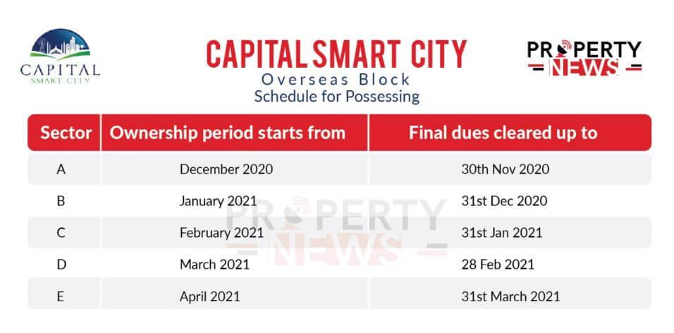 Capital Smart City Overseas Block Possession