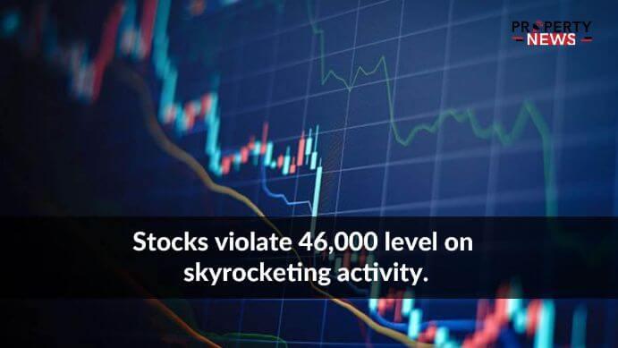 Stocks violate 46,000 level on skyrocketing activity.