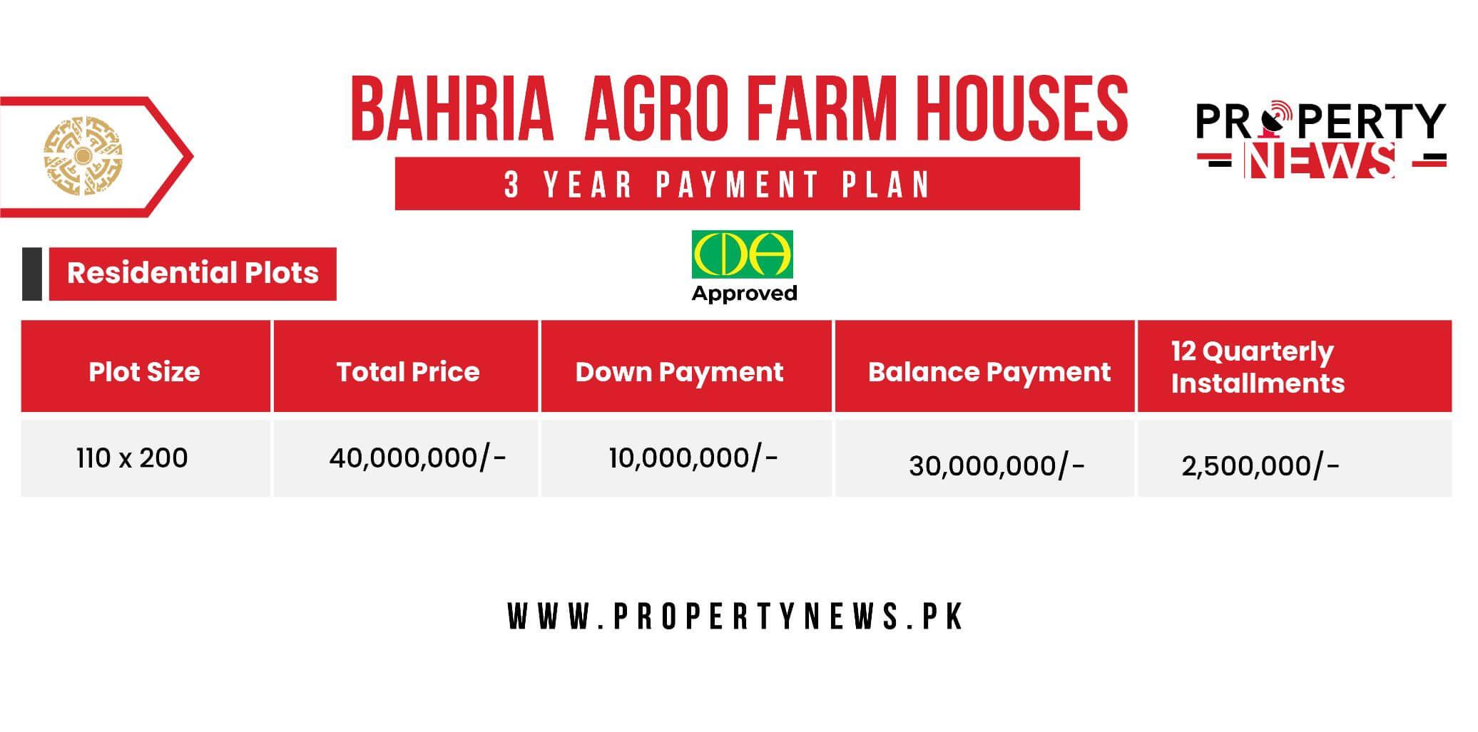 Bahria Agro Farm Houses Islamabad Payment Plan