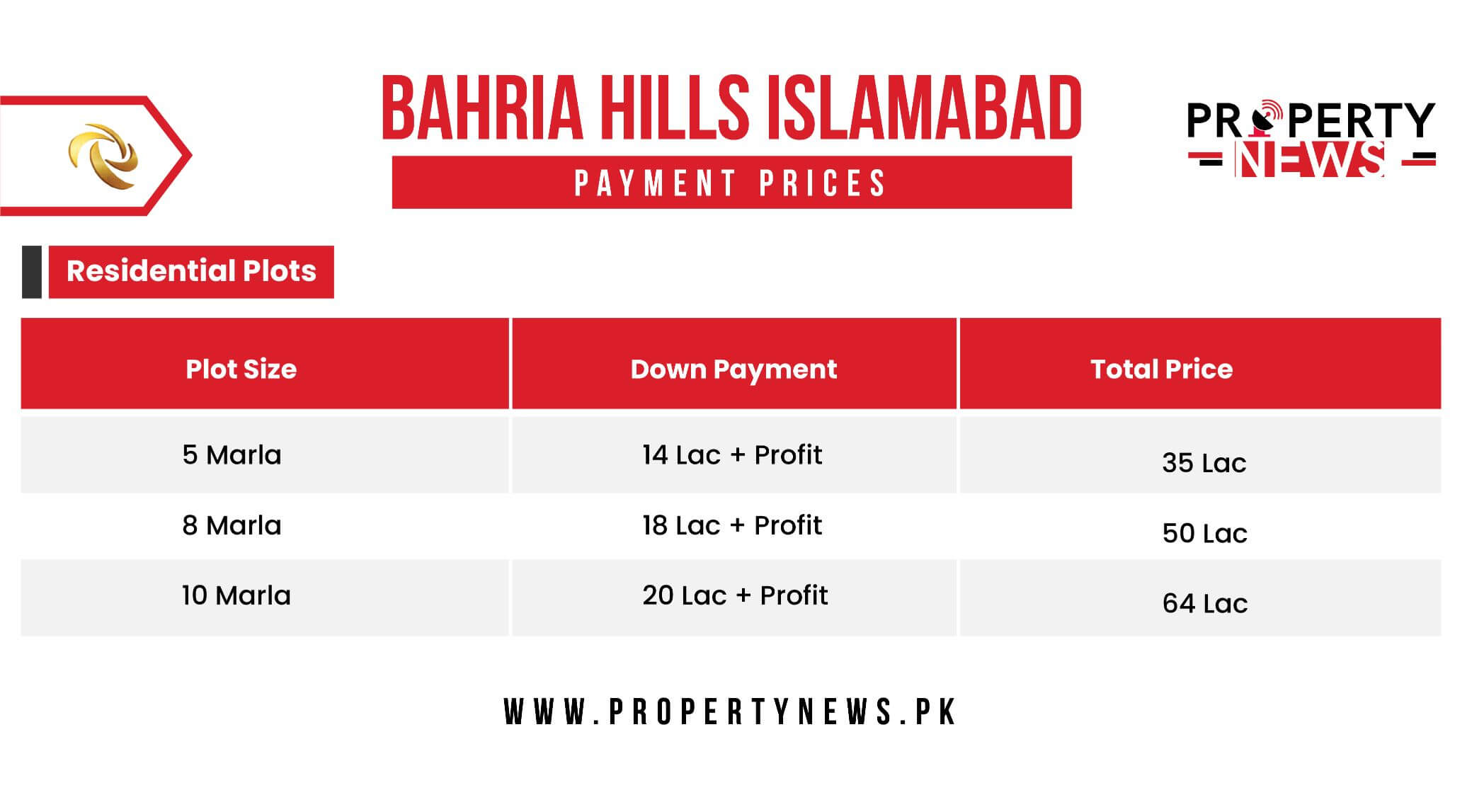 Bahria Hills Payment Plans for residential plots