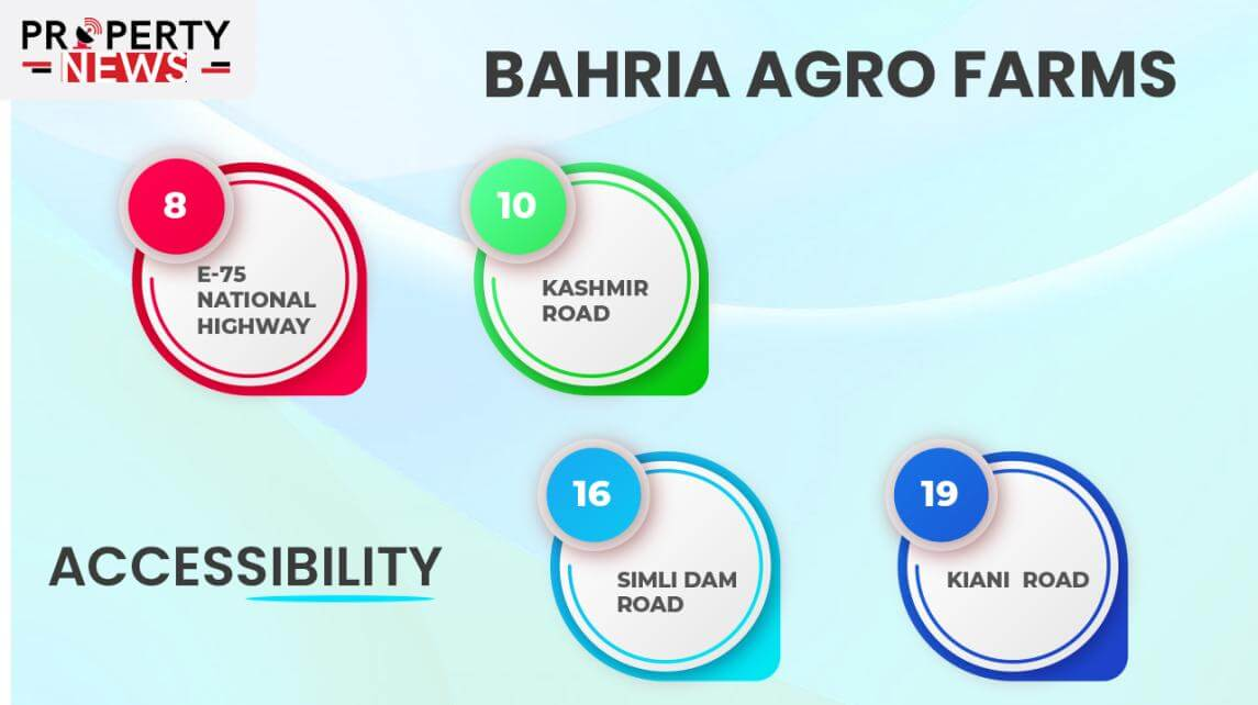Bahria Agro Farm Houses Islamabad accessibility