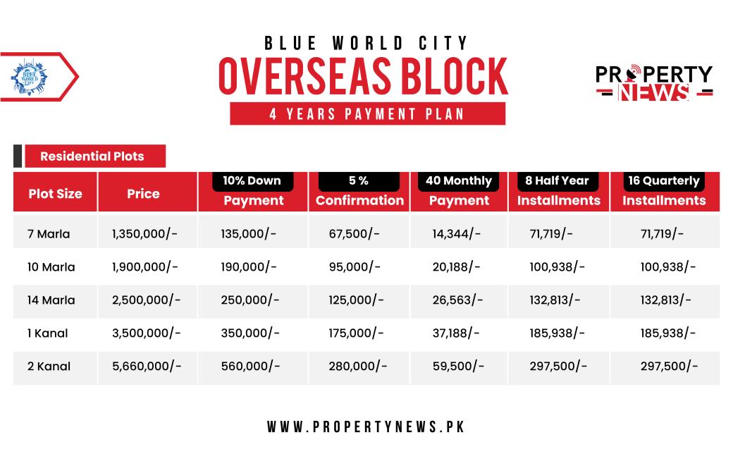 BWC Payment Plan Overseas Block