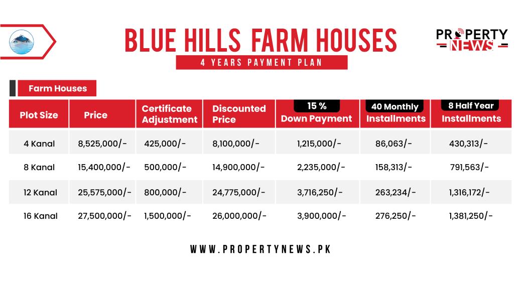 BWC Payment Plan Blue Hills Farmhouses
