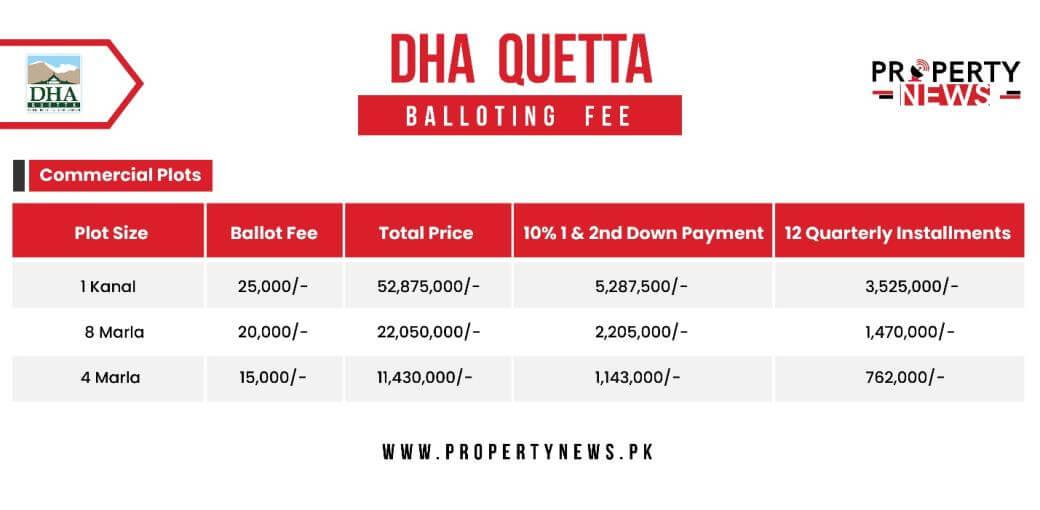 DHA Quetta Commercial plots rates