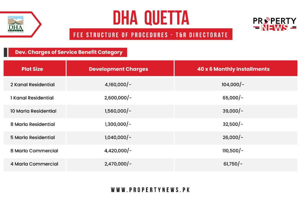 DHAQ Fee Structure of Development Charges of Service Benefit Category