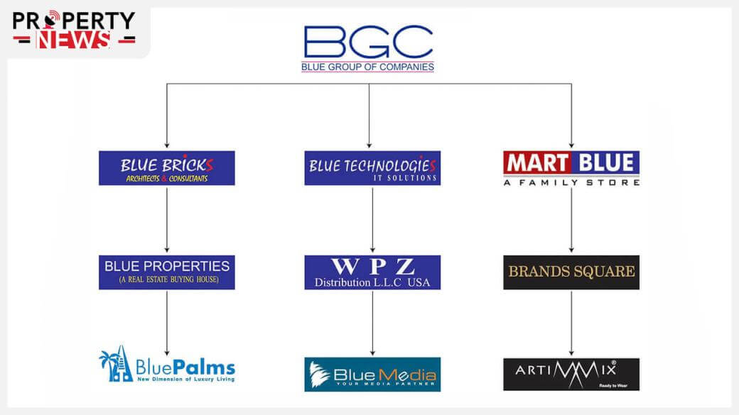 Blue World City Owners & Developers