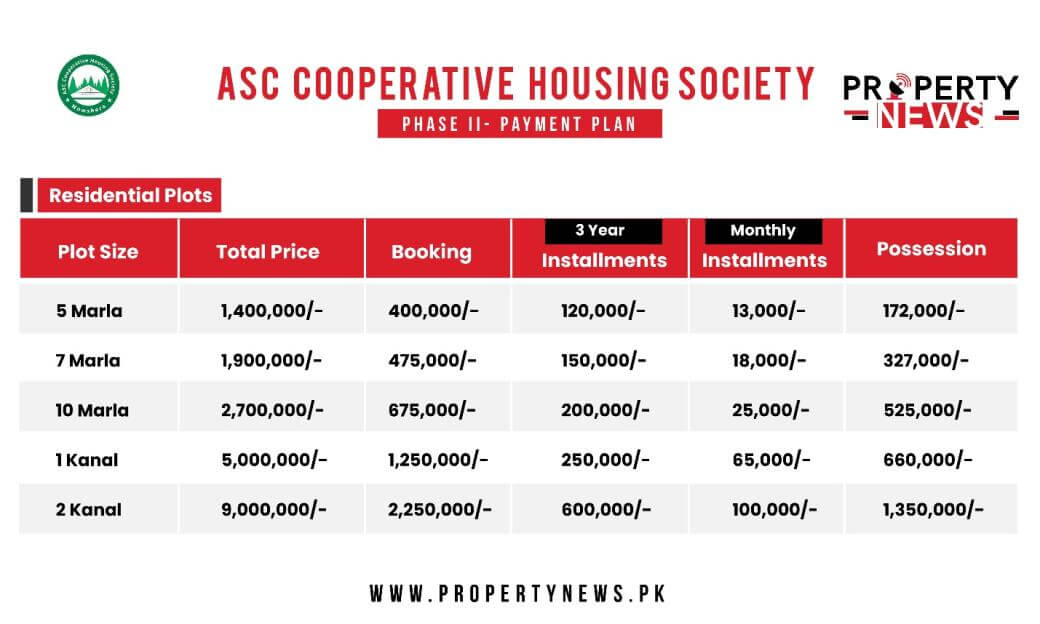 ASC Cooperative Housing Society Phase 2 Nowshera Payment Plan