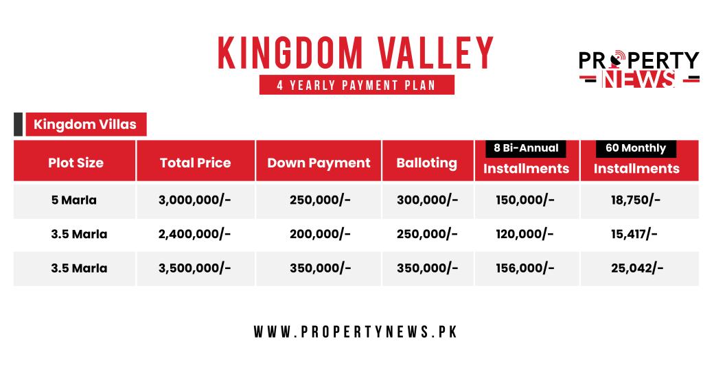Kingdom Valley Villas Payment Plan