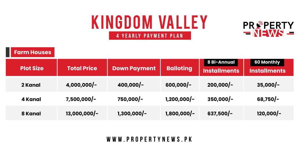 Kingdom Valley Farmhouses Payment Plan